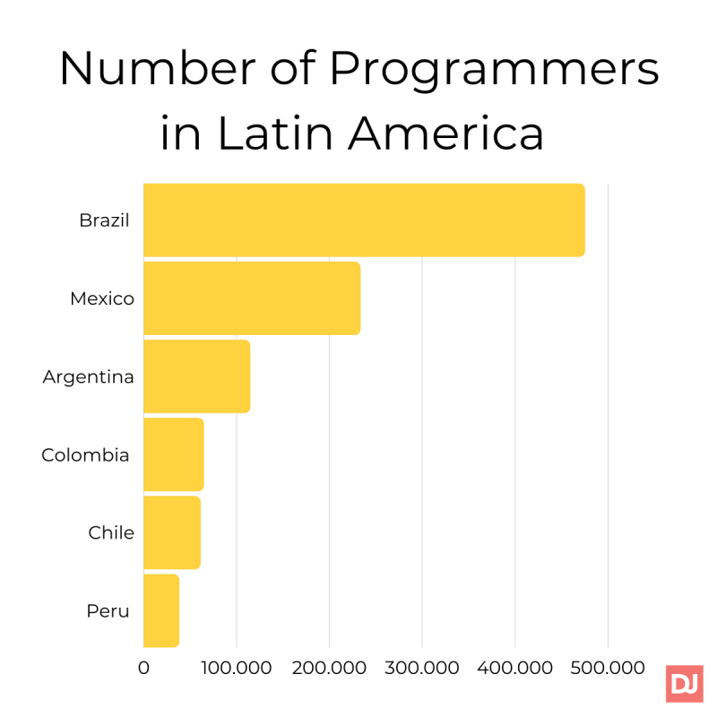 Number of programmers in Latin America graph