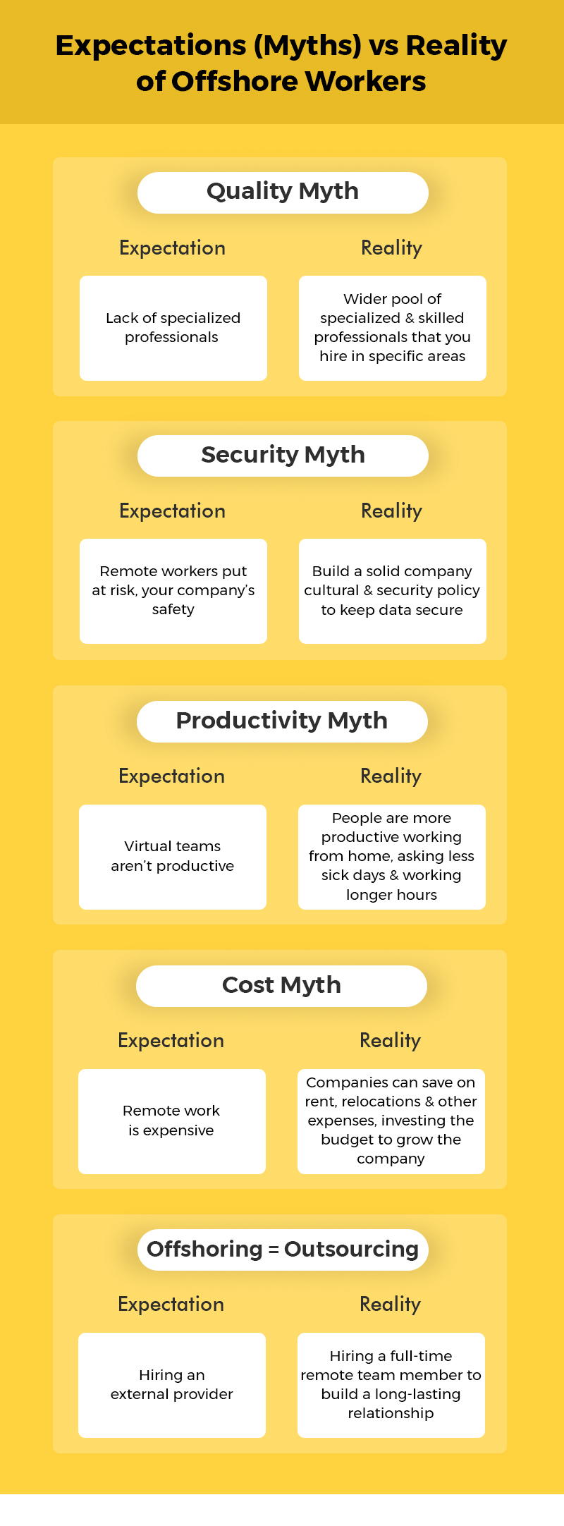 Smashing Offshore Worker Myths