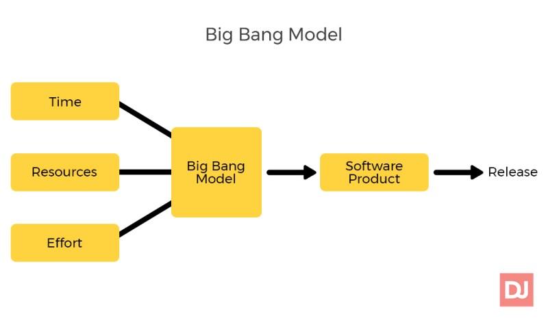 Big Band Model