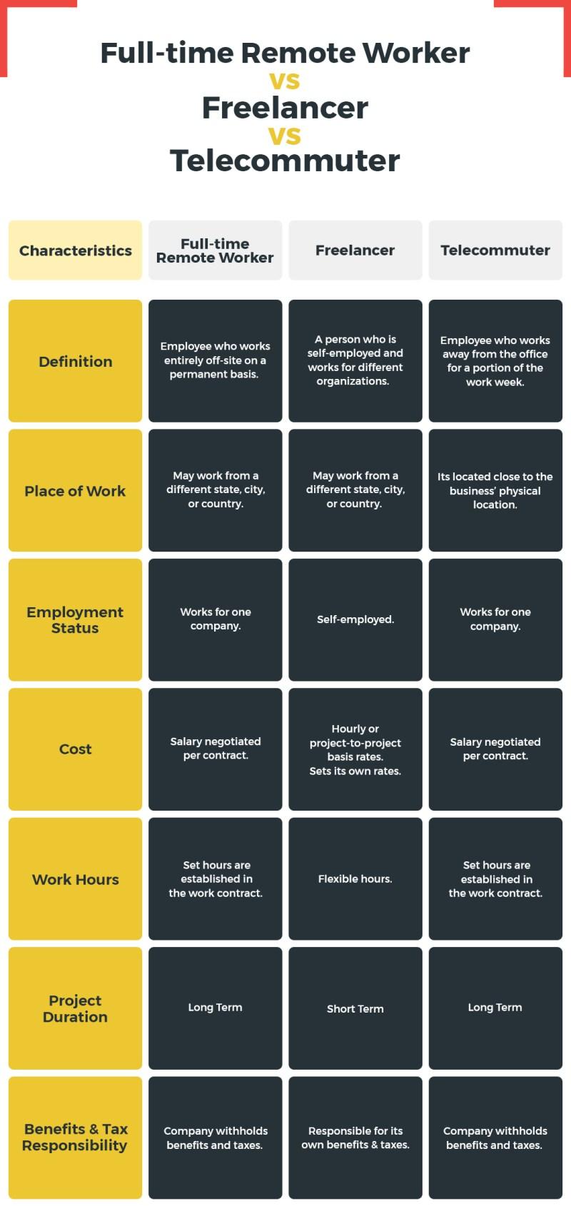 Full time remote worker versus freelancer versus telecommuter