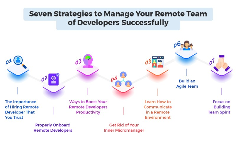 Strategies to manage your remote team of developers successfully