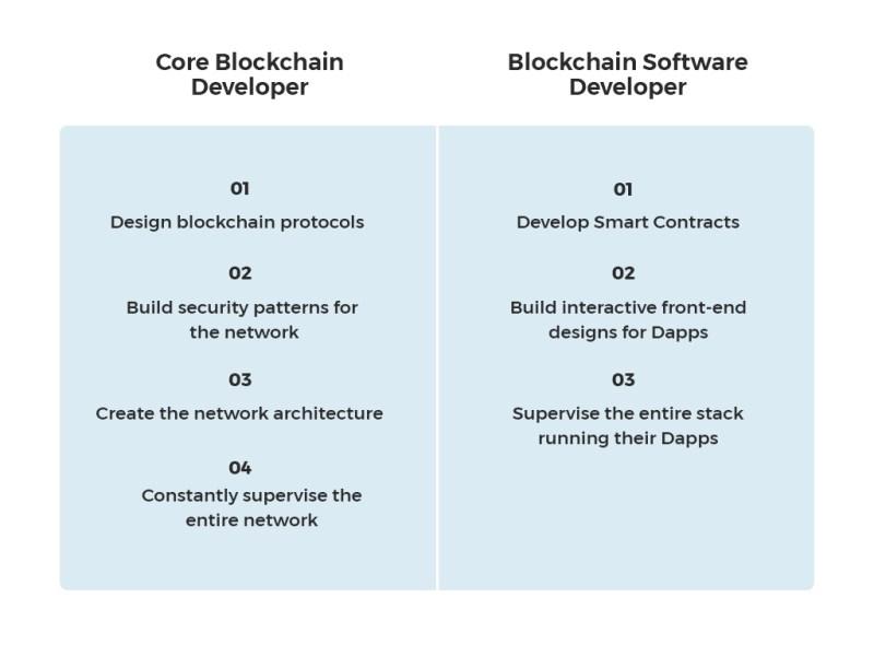 core blockchain developer vs blockchain software developer