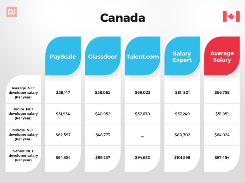 Canada .NET developer salary