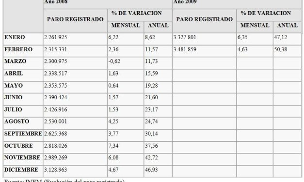Dramática situación del empleo en España