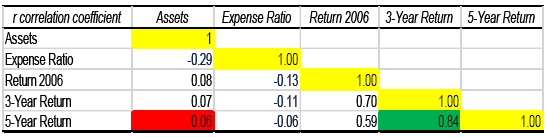 asset and expense ratio