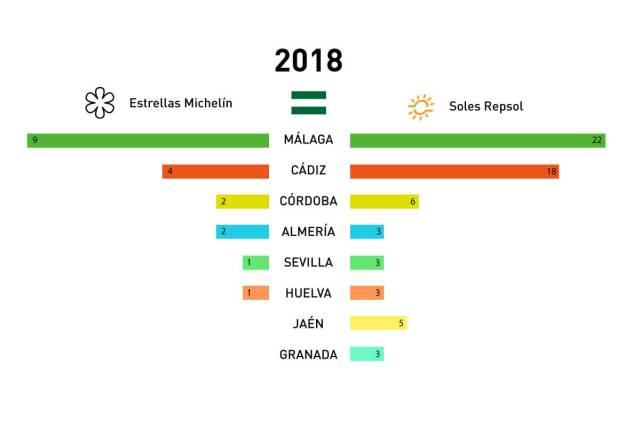 mejores-restaurantes-andalucia-2018