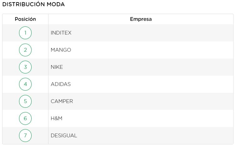 ranking-merco-rsc-distribucion-moda