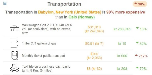 Transportation in oslo and new york