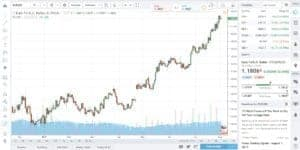 Tradingview free stock charts, Forex Traders Guide - The complete guide