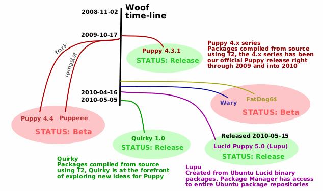 Woof Timeline