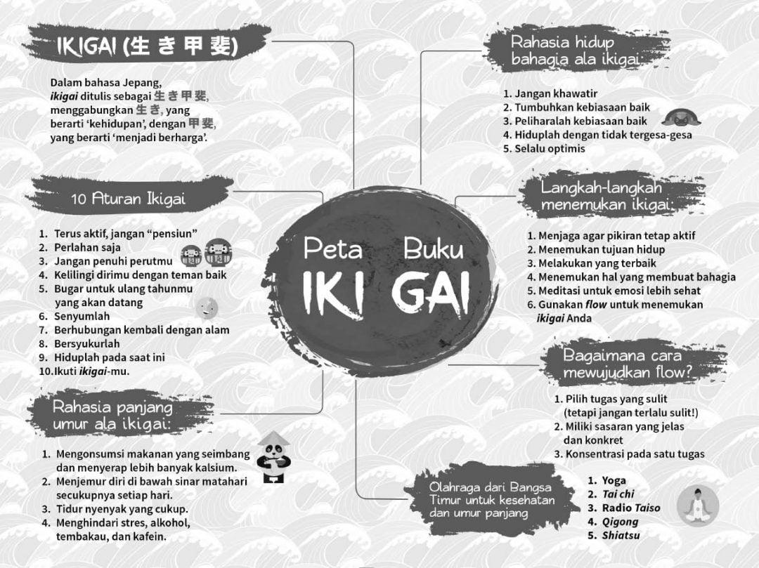 IKIGAI: Rahasia Hidup Bahagia dan Panjang Umur Orang Jepang (Hard Cover)