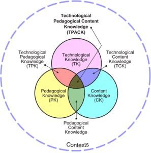 The TPACK Model (Wikimedia / Llennon)