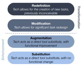 10 ways to reach SAMR's redefinition level