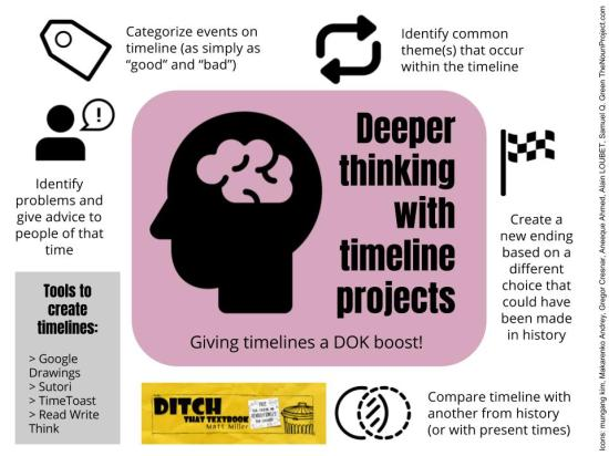 Deeper thinking with timeline projects (4)