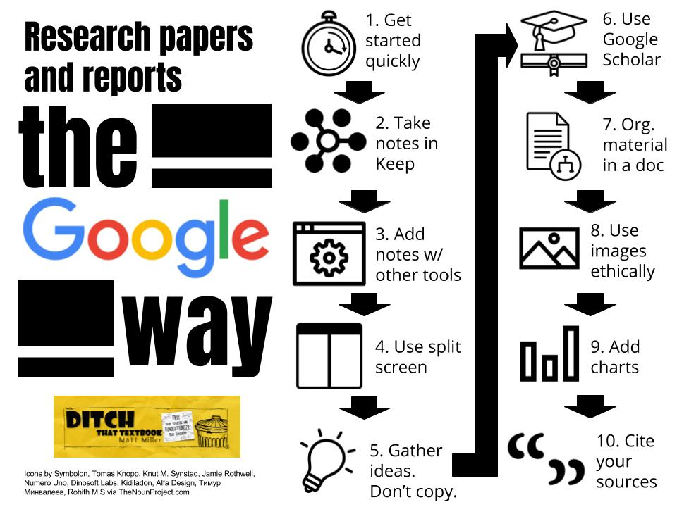 Writing Papers And Research Reports The Google Way | Ditch That
