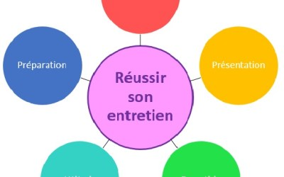 Comment réussir son entretien – la Check list en 5 points.