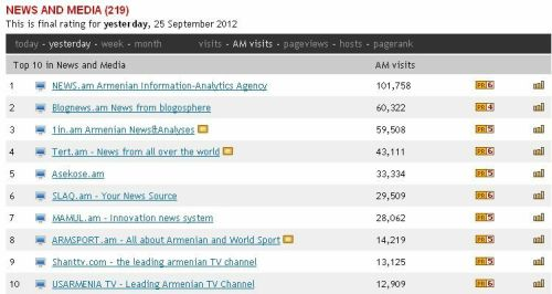 Armenia -- Visits to top 10 Armenian News Websites on an average day, Yerevan, 25Sep2012 | via Circle.am