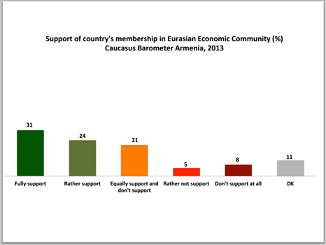 According to the Caucasus Barometer 2013, 55% of Armenians support Armenia's joining the Eurasian Economic Union.