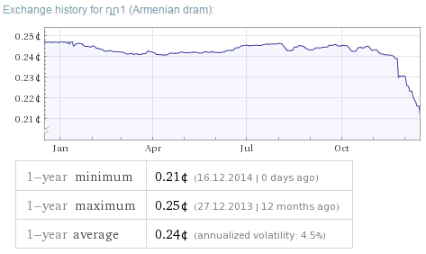 Armenian AMD vs USD Exchange Rate output from Walfram Alpha