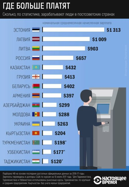 Average Salary in Post-Soviet States