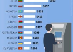 Average salary in Armenia is higher than Azerbaijan, lower than Georgia