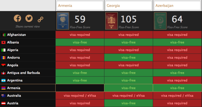 Side by side comparison of Armenian, Georgian and Azerbaijani passports on Passport Index