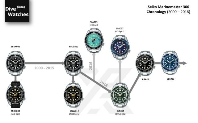 Seiko Marinemaster Chronology