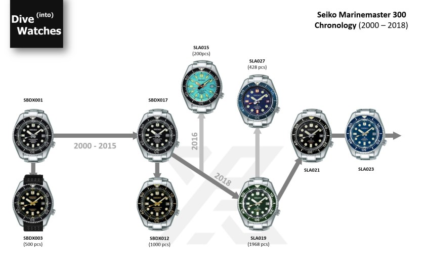 Seiko Marinemaster Chronology