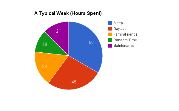 Unproductive Week