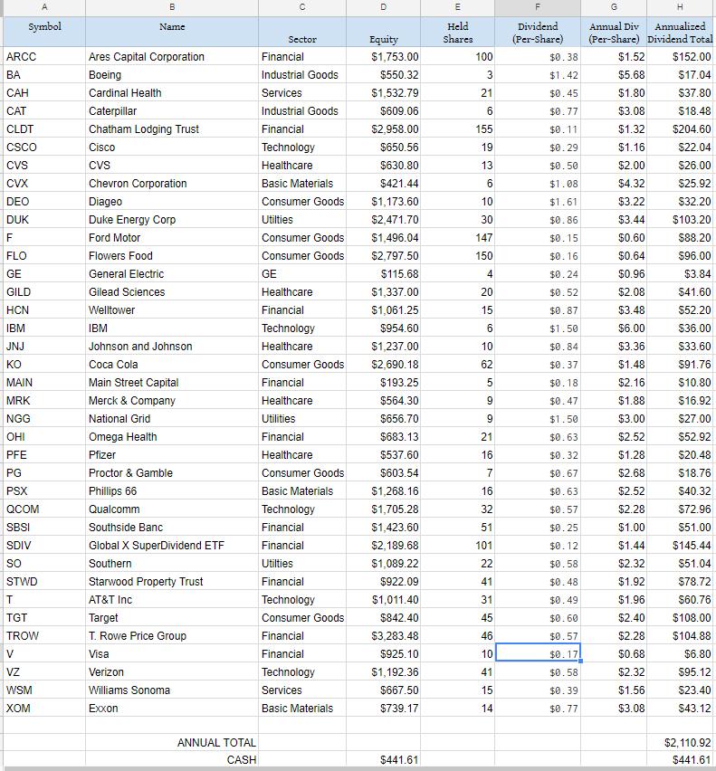 beginner dividend portfolio