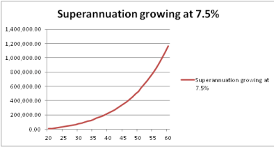 Superannuation 3