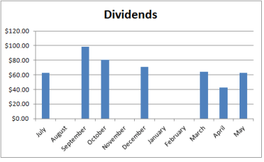 May 2016 Dividends Down Under