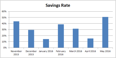 May 2016 savings rate Dividends Down Under