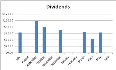 Dividends Down Under Dividend Graph June 2016