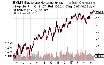 Blackstone Mortgage Trust