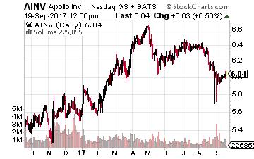 Apollo Investment Corp.