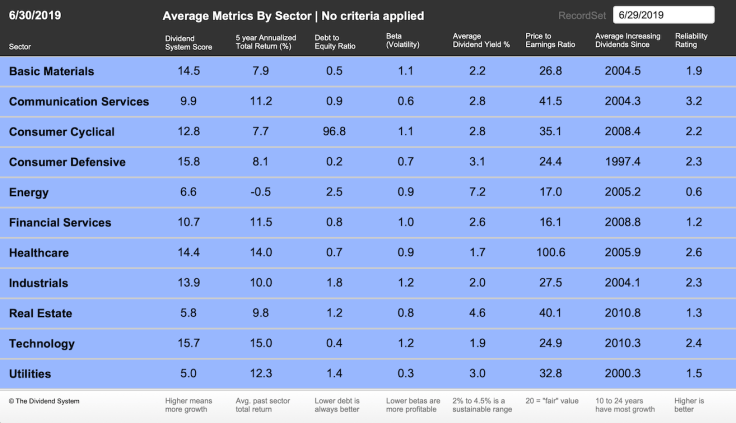 2019-06-Sector-Averages-All-CCC