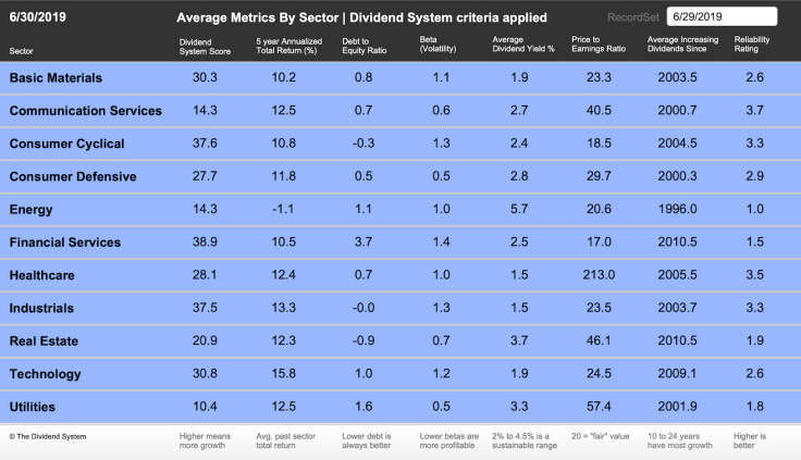 2019-06-Sector-Averages-DivSys-Applied