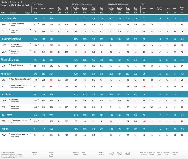 top-11-dividend-aristocrats