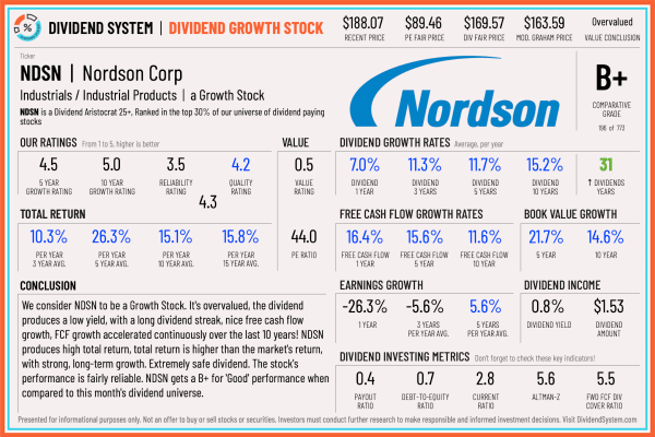 Nordson Stock Analysis