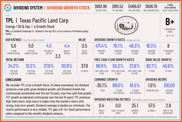 Texas Pacific Land stock review