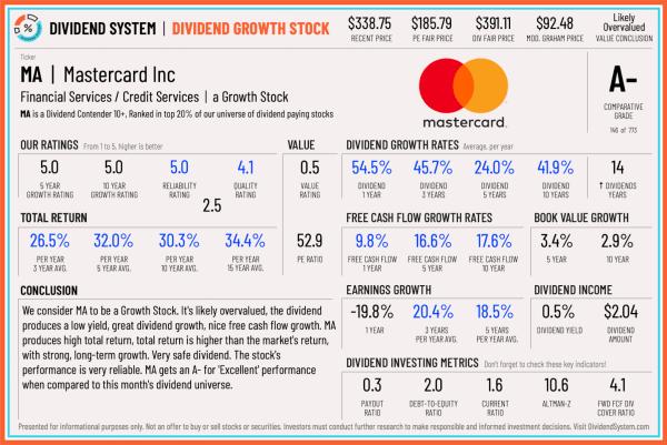 Mastercard Stock Analysis