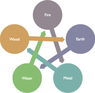 5 Element Controlling
