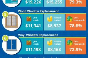 Home Improvements With High Return On Investment Divine