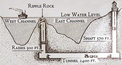 Illustration of the tunnel leading to the interior of Ripple Rock (Fair Use)