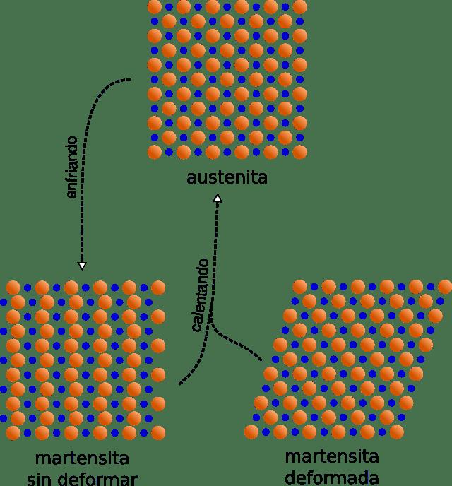 Transformación entre fases del Nitinol