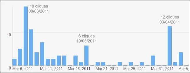 Gráfico de 30 dias de análise de anúncios classificados grátis