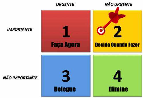 matriz gerenciamento tempo urgente importante urgências importâncias