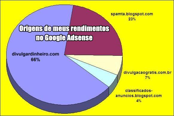 origem origens ganhos google adsense