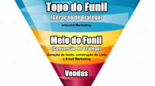 etapas funil internet marketing